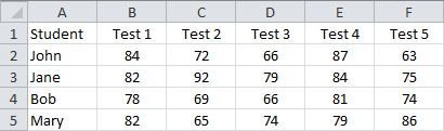Calculate an Average from the Average Test Scores